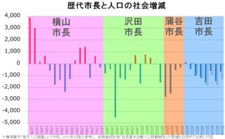 PopulationSocialFactorYokosuka2.png