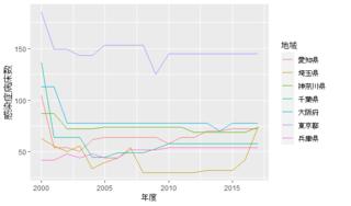 主要都道府県の感染症病床数(年度推移).png