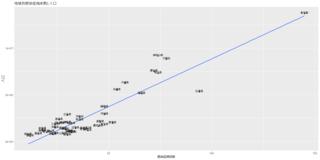 地域別感染症病床数と人口.png
