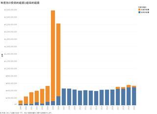 年度別の投資的経費と経常的経費.png