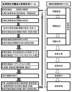 政策形成サイクル.jpg