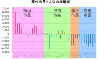PopulationBottomLineYokosuka2.png