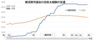 SeatsAndCompensationYokosukaCityCouncil2019.png